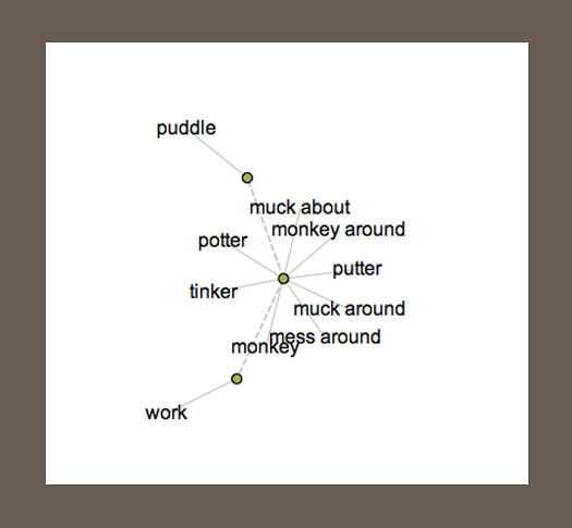 tinker via the visual thesaurus