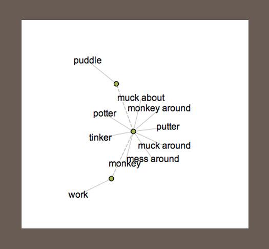 tinker via the visual thesaurus